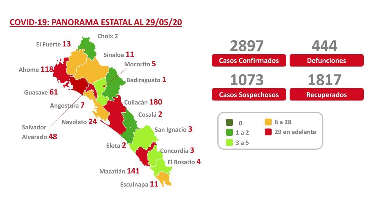 72 nuevos casos positivos por coronavirus y ocho decesos, registra hoy Sinaloa